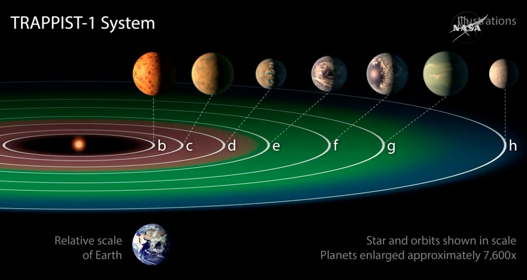 Seven Earth-sized Planets Found Around A Star 40 Light Years Away