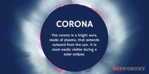Word of the Day: Corona